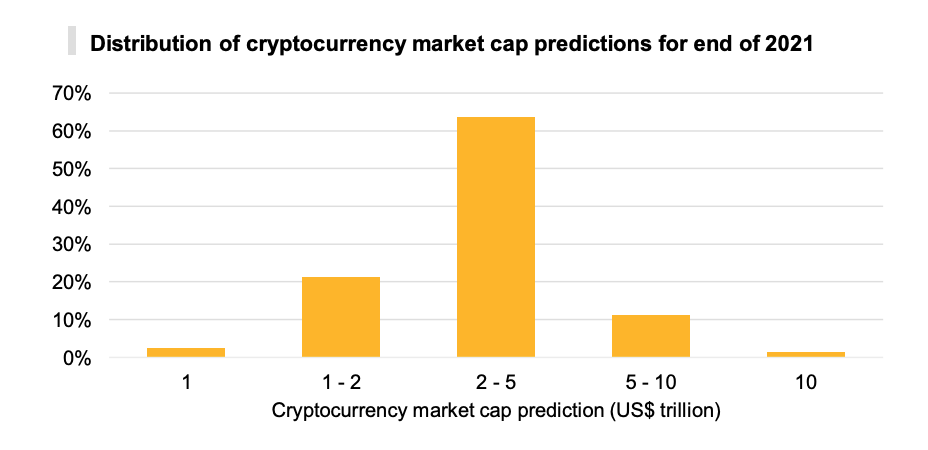 Distribution of cryptocurrency market cap predictions for end of 2021, PwC's 3rd Annual Global Crypto Hedge Fund Report 2021, May 2021