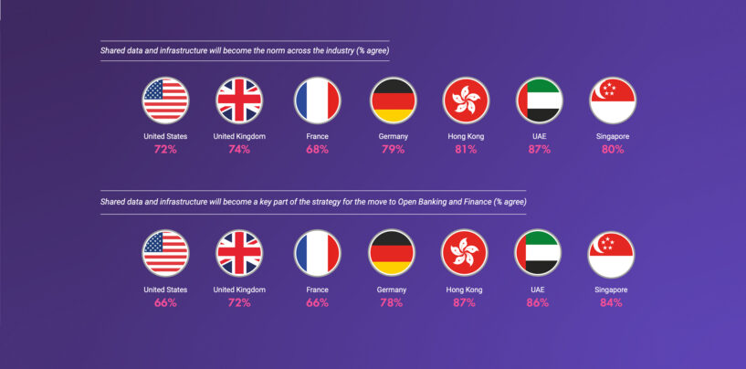 Finastra Study: Banking-as-a-Service to Gain Massive Traction in the Next Year