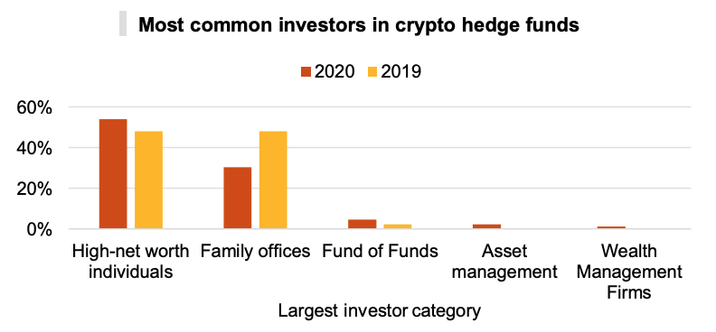 Most common investors in crypto hedge funds, PwC's 3rd Annual Global Crypto Hedge Fund Report 2021, May 2021