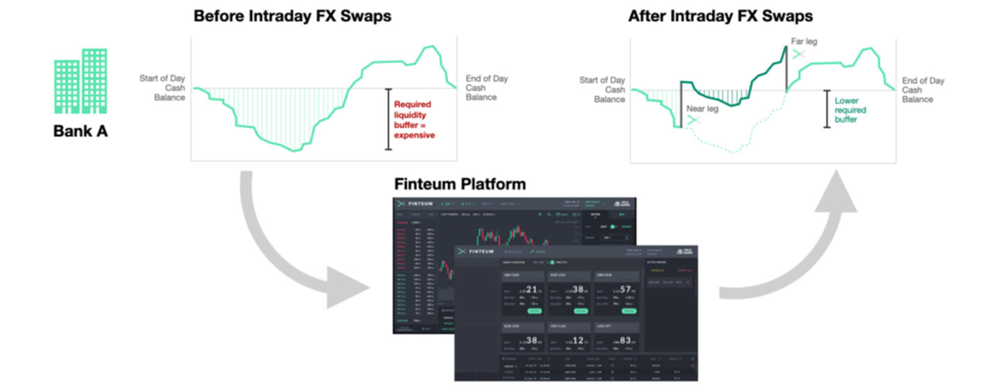 NatWest, Deutsche Bank and Others Trial Blockchain-Based Intraday FX Swaps