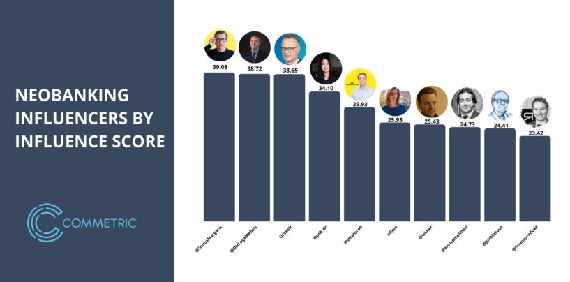 Top 12 Global Neobanking Influencers in 2021