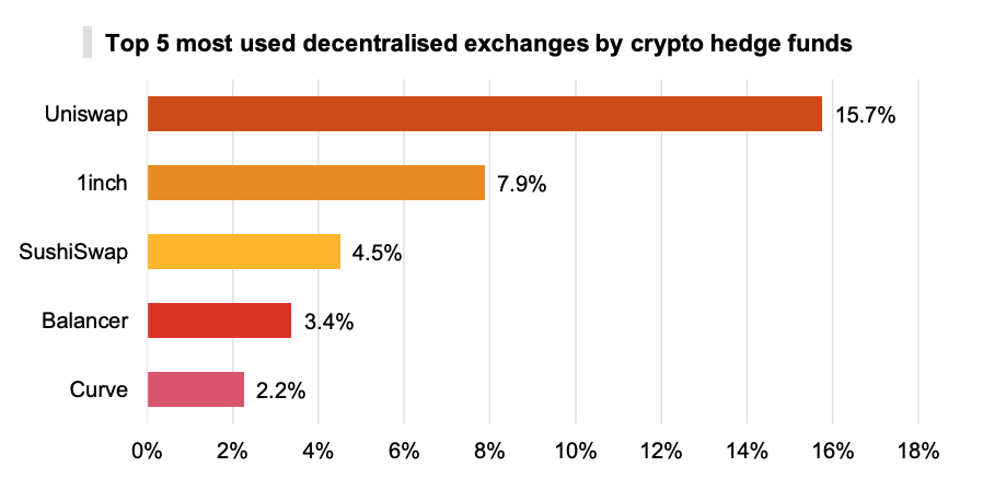 Top 5 most used decentralised exchanges by crypto hedge funds, PwC's 3rd Annual Global Crypto Hedge Fund Report 2021, May 2021