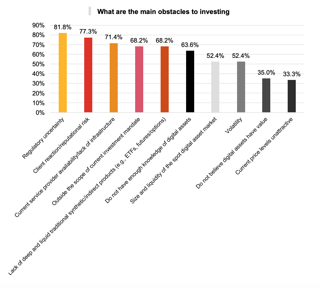 What are the main obstacles to investing, PwC's 3rd Annual Global Crypto Hedge Fund Report 2021, May 2021