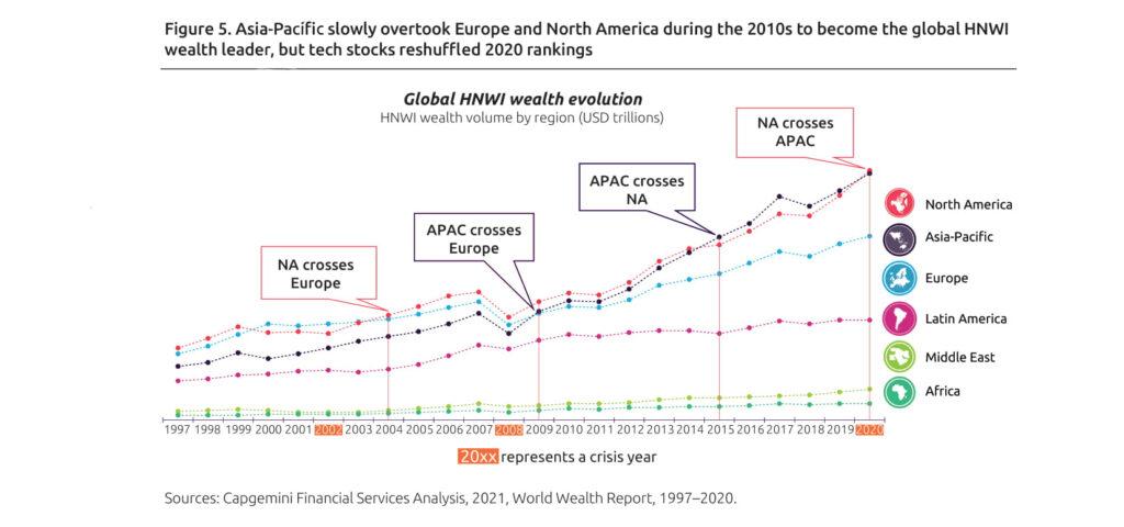 evolution of global wealth