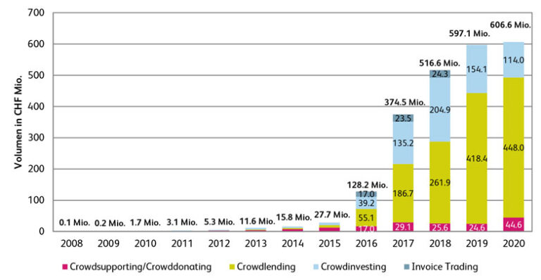 Crowdfunding: Viele Corona-Hilfen über Internetplattformen ...