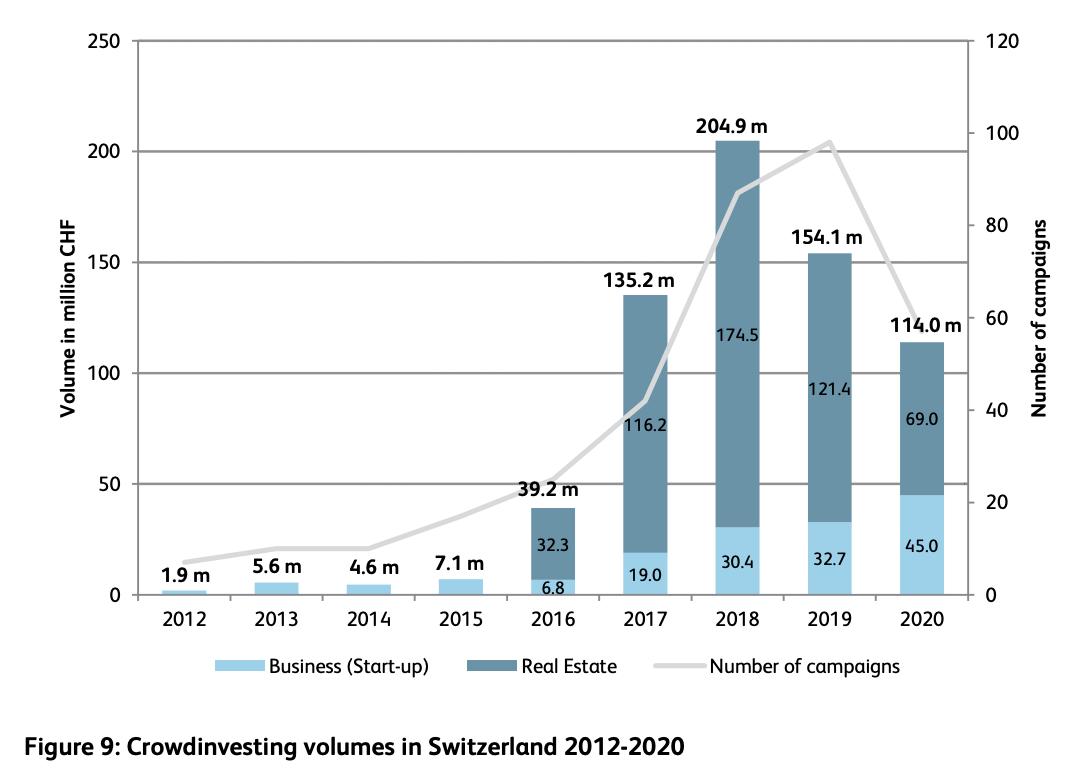 Crowdinvesting volumes in Switzerland 2012-2020, Source- Crowdfunding Monitor Switzerland 2021, Institute of Financial Services Zug IFZ