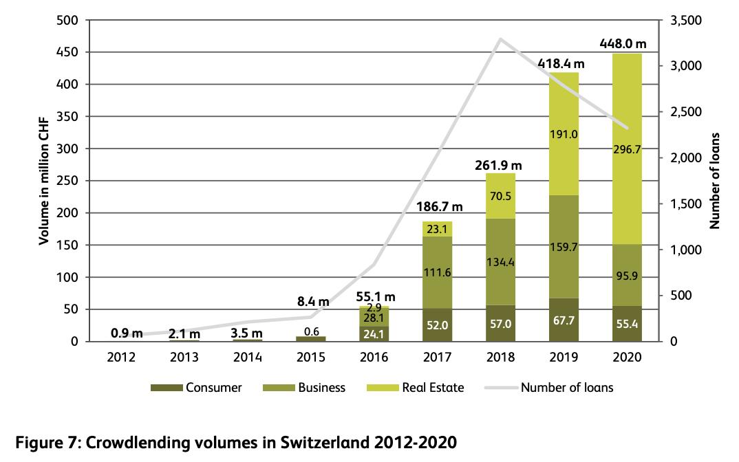 Crowdlending volumes in Switzerland 2012-2020, Source: Crowdfunding Monitor Switzerland 2021, Institute of Financial Services Zug IFZ