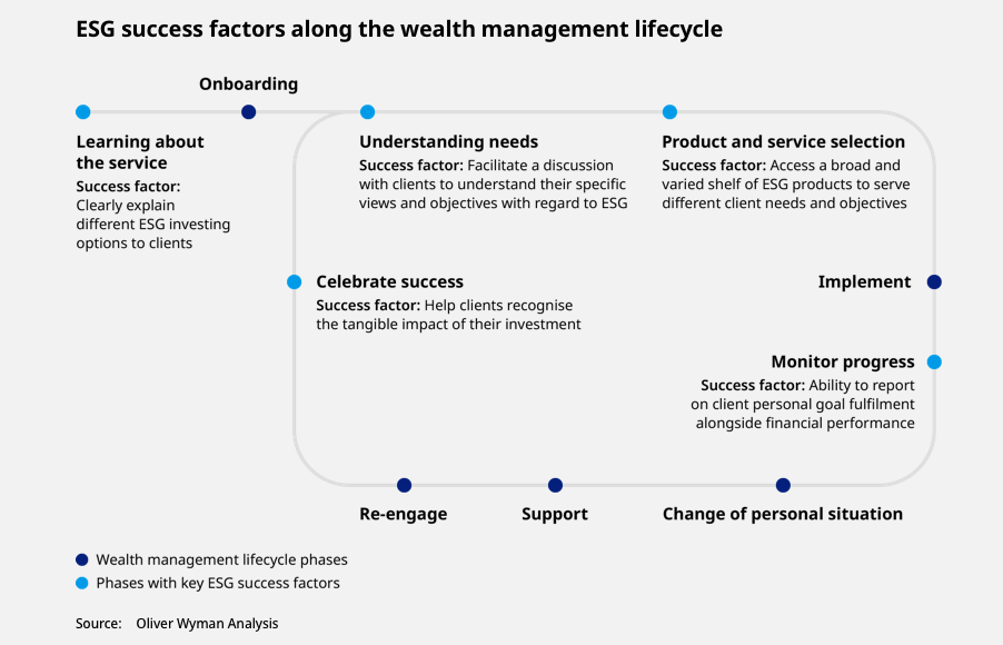 ESG Success Factors
