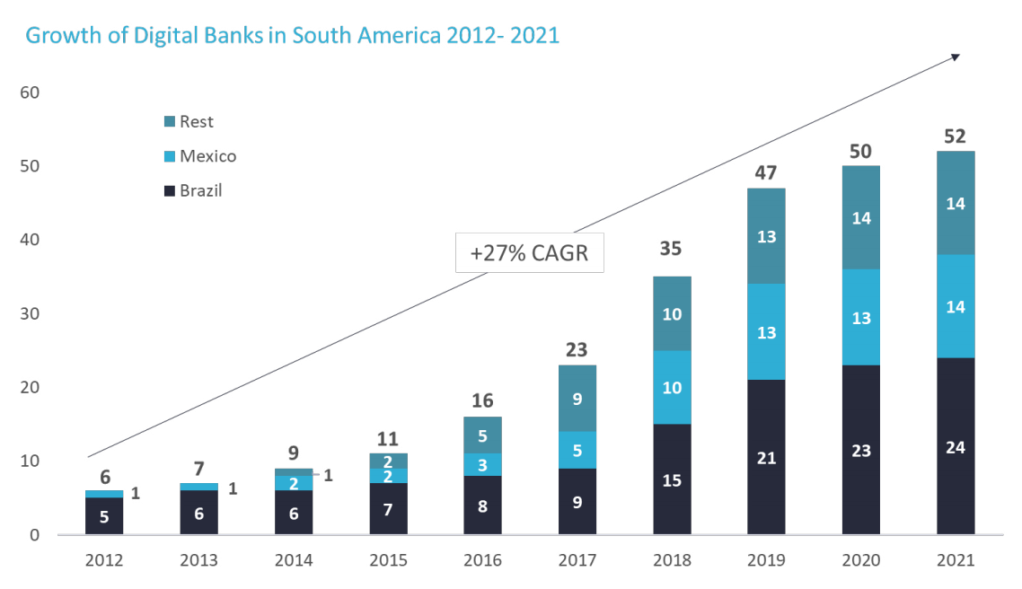 Growth of Digital Banks in South America 2012-2021, Source- Digital Banking in Latin America, BPC and Fincog, June 2021
