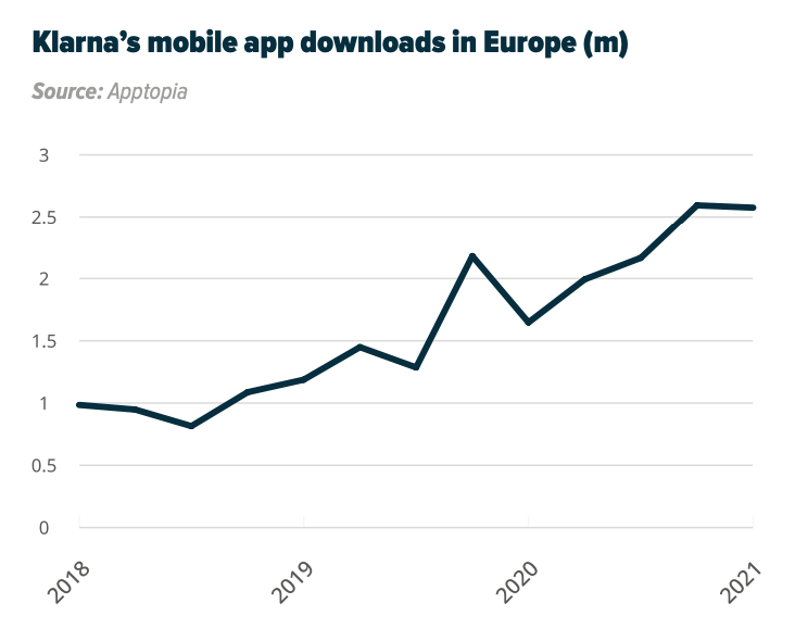 Klarna's mobile app downloads in Europe (m), Source: The payments revolution- fintech unwrapped 2.0, Sifted, 2021