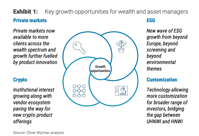 Opportunities for wealth and asset managers
