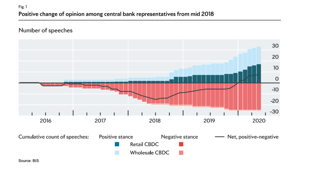 Positive change of opinion among central bank representatives from mid 2018