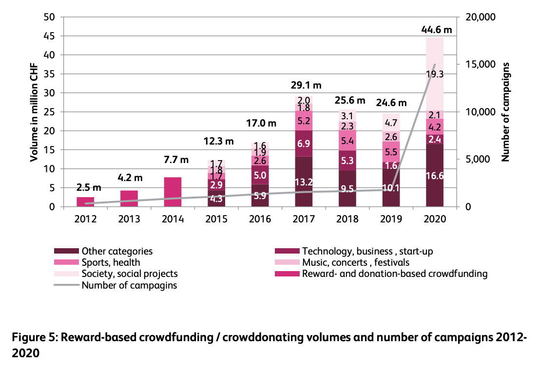 Reward-based crowdfunding : crowddonating volumes and number of campaigns 2012-2020, Source: Crowdfunding Monitor Switzerland 2021, Institute of Financial Services Zug IFZ
