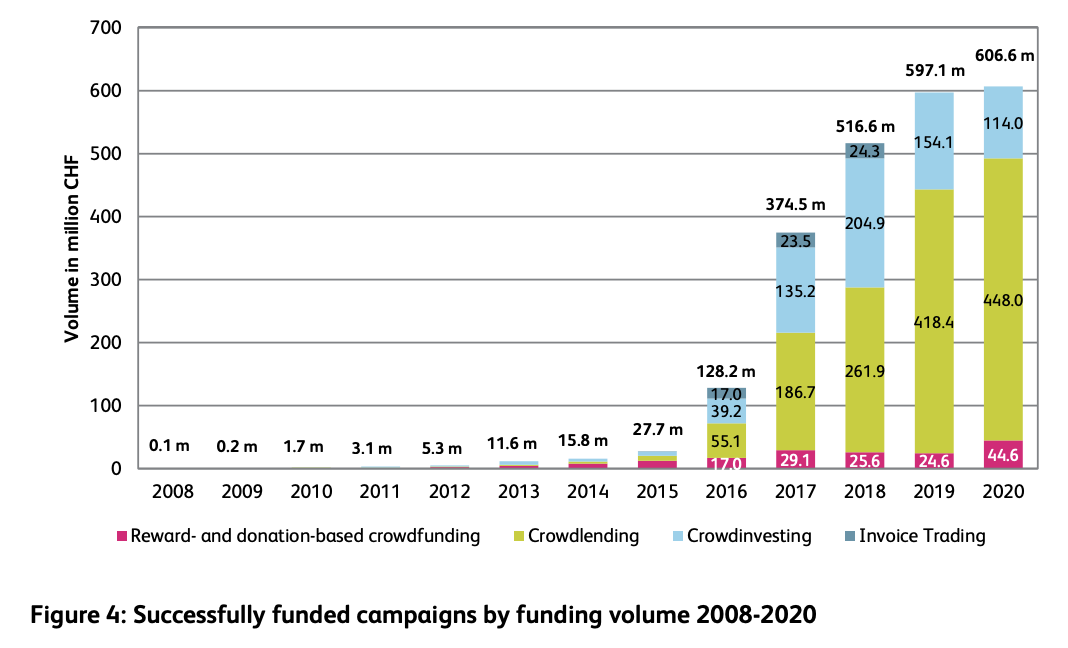 Successfully funded campaigns by funding volume 2008-2020, Source: Crowdfunding Monitor Switzerland 2021, Institute of Financial Services Zug IFZ