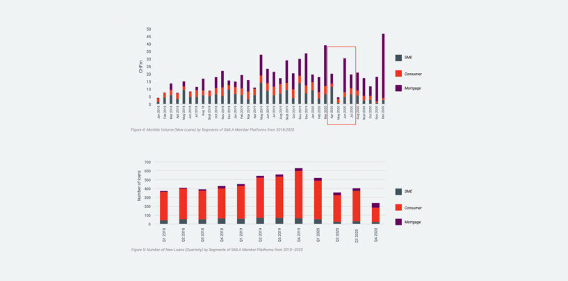 Swiss Marketplace Lending Volume Surged 42.5% to CHF 15.4 Billion in 2020