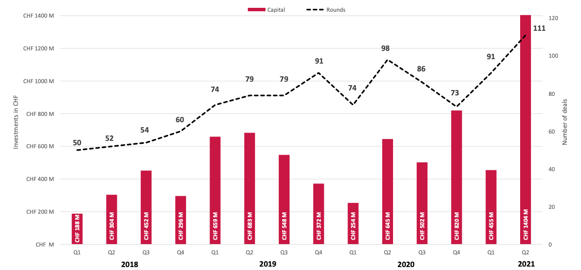 Swiss VC deal activity from 2018 to Q2 2021, Source: Swiss Venture Insights Report 2021 - Q2, Startup.ch