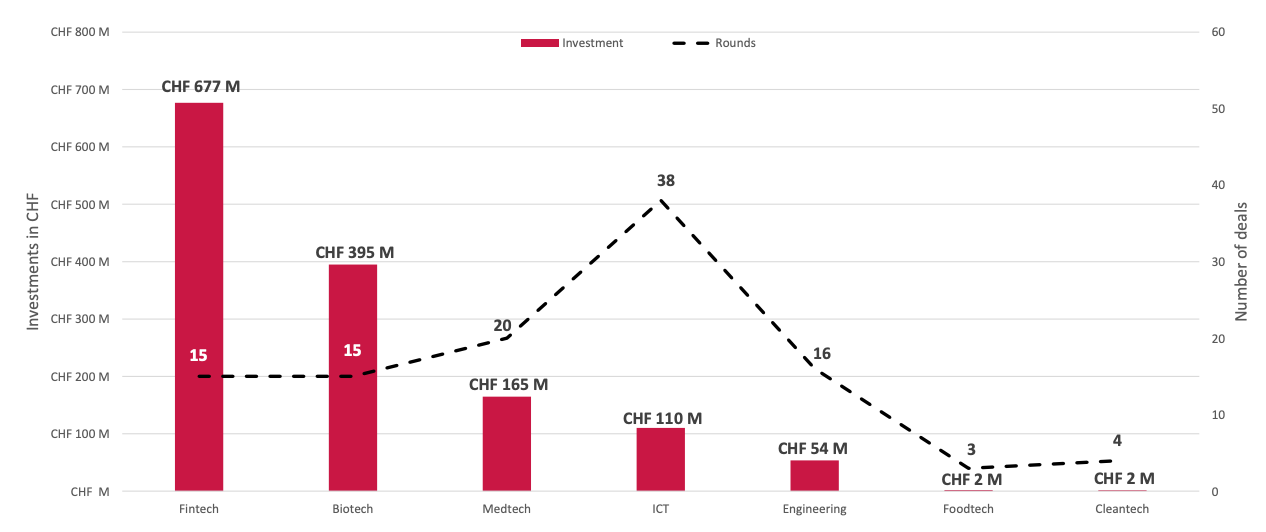 Swiss VC funding in Q2 2021 by segment, Source- Swiss Venture Insights Report 2021 - Q2, Startup.ch