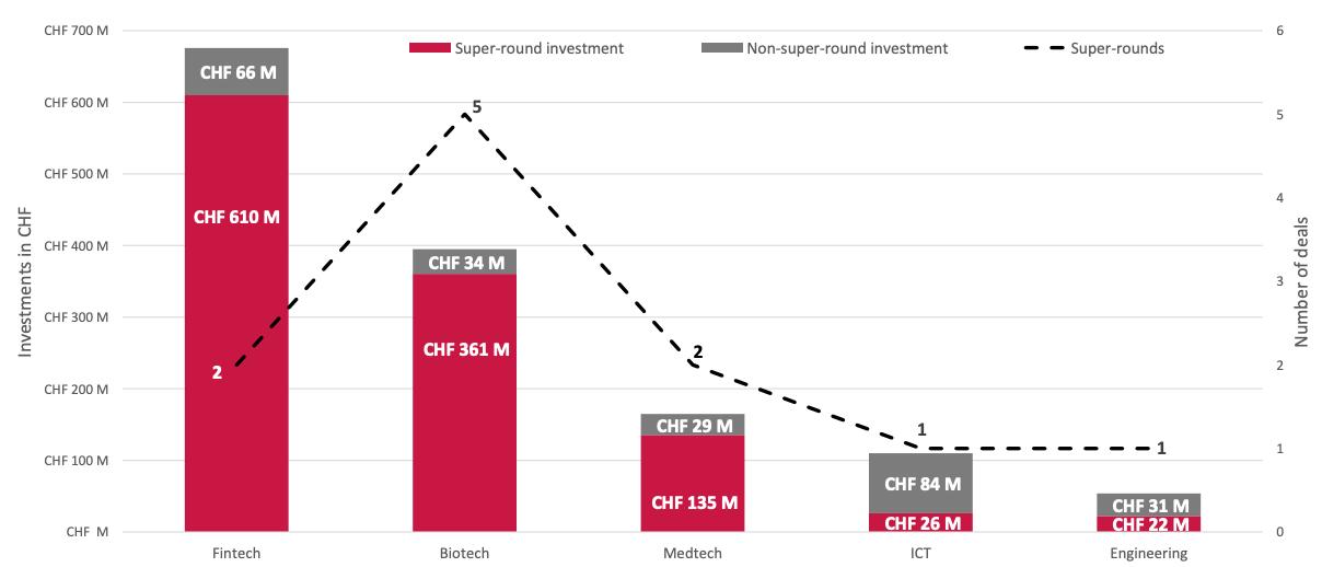Swiss VC super-rounds in Q2 2021 by segment, Source- Swiss Venture Insights Report 2021 - Q2, Startup.ch