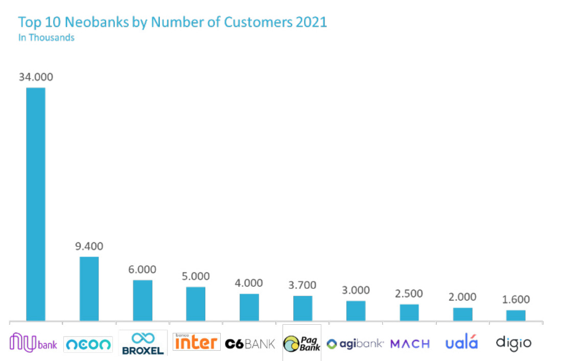 Top 10 Neobanks by Number of Customers 2021, Source- Digital Banking in Latin America, BPC and Fincog, June 2021