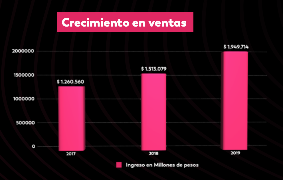 Colombia fintech sales growth, Source: Informe Sectorial Fintank 2020, Colombia Fintech, 2021